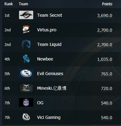 DotA2 Qualifying Points Table