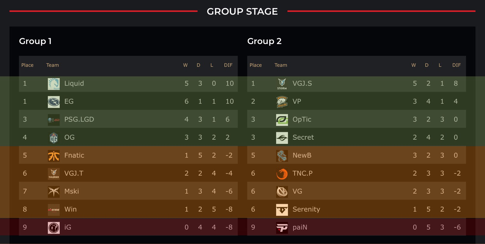 180819-TI8-Groupstage-table
